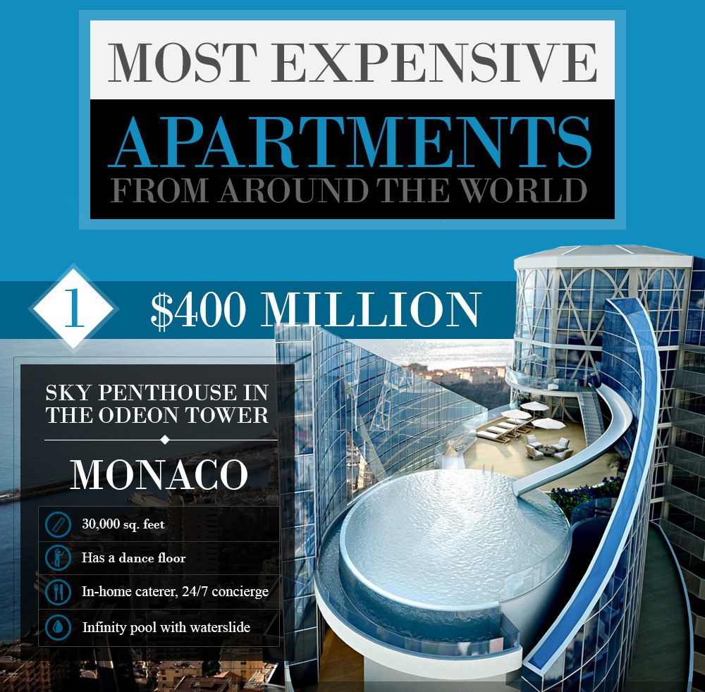 top 10 most expensive apartments in world