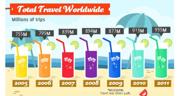 Travelex infographic