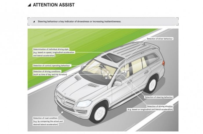 Mercedes Benz Attention Assist Feature Diagram