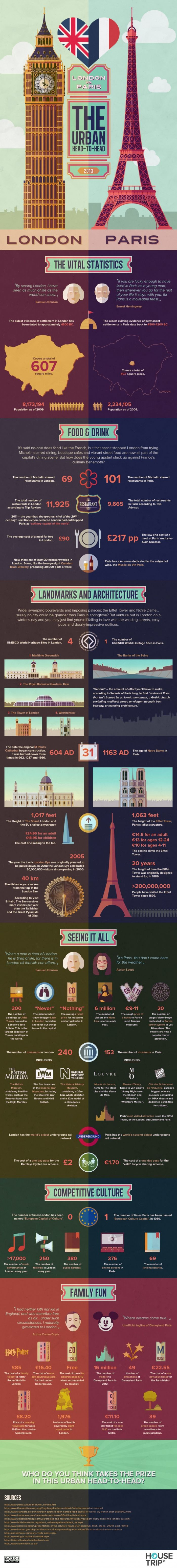 London Vs Paris: Which One Wins?